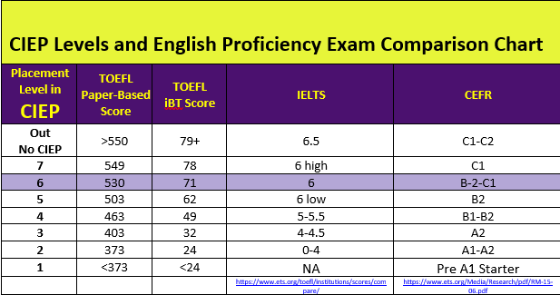 CIEP Level Comparison Chart
